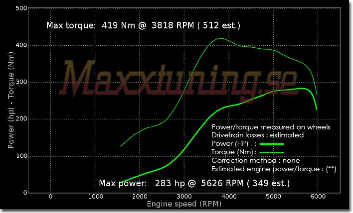 Tuning 283WHP Ford Sierra Cosworth Orginal ECU - Maxxtuning AB
