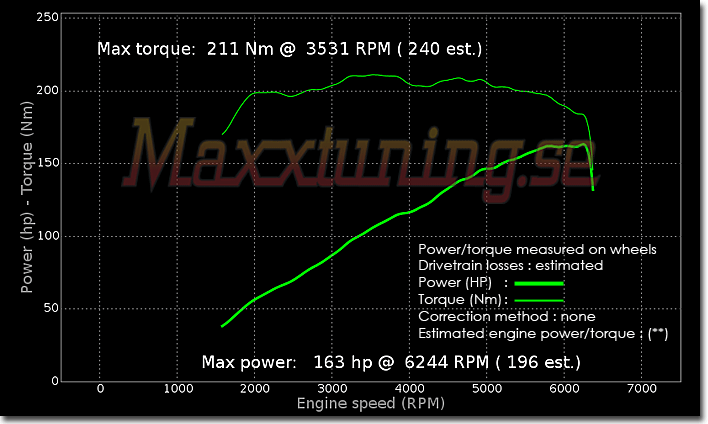 Powercurve BMW 525