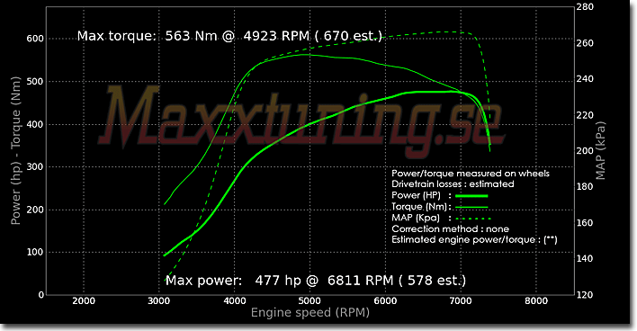tuning 477whp mitsubishi evo 9 nira i3plus maxxtuning ab  powercurve diagram mitsubishi engine #8