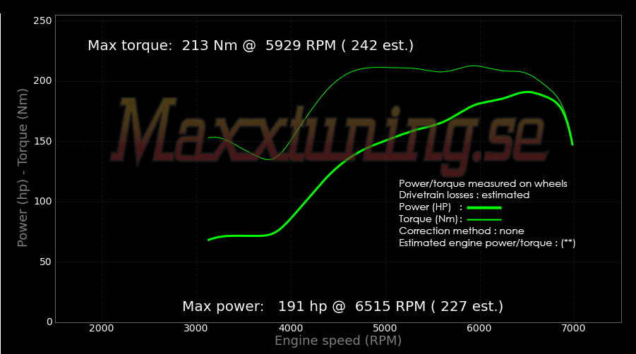 Powercurve BMW 325