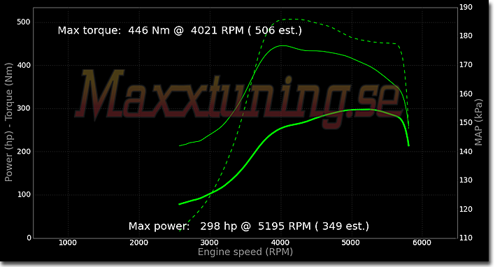 Tuning 298WHP BMW Turbo Megasquirt - Maxxtuning AB