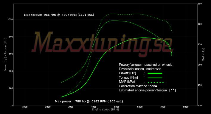 Tuning 788WHP Toyota Supra MK4 MaxxECU V1 - Maxxtuning AB